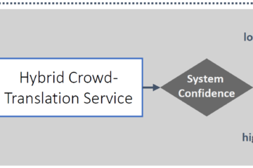 Hybrid Translation Workflow